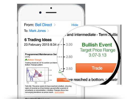 Daily option trade ideas