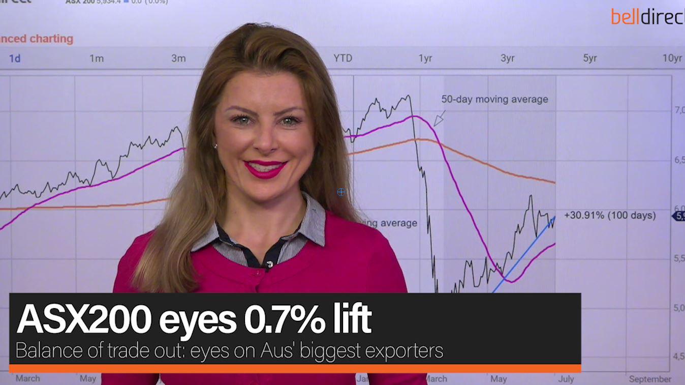 ASX200 eyes 0.7% lift