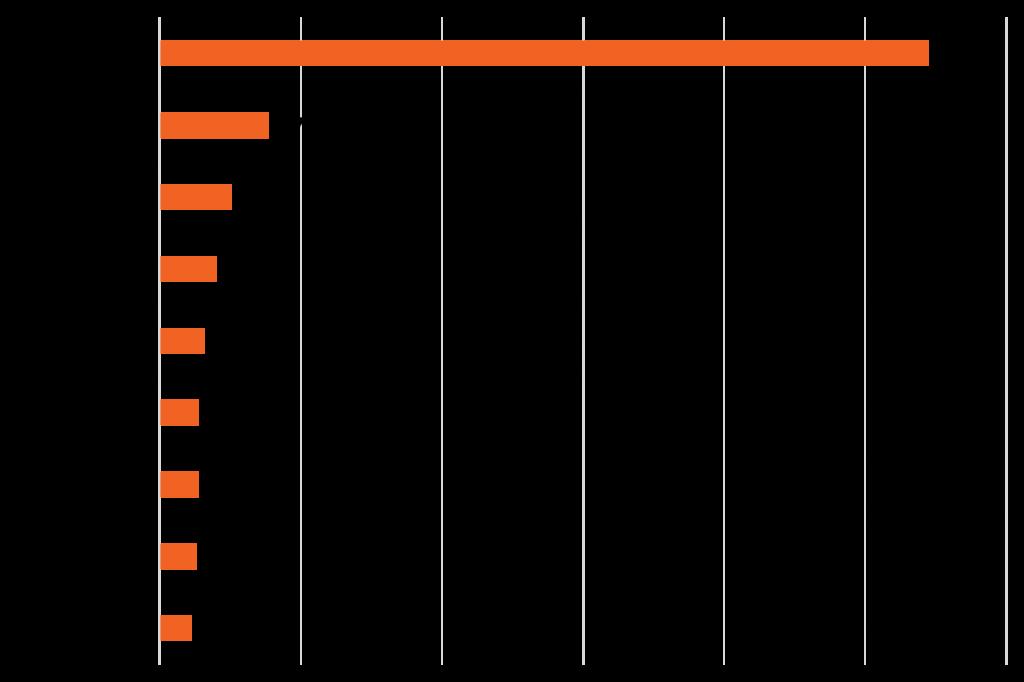 U.S. market share