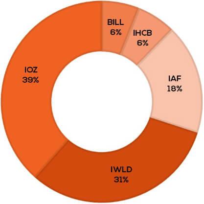 iShare ETF model portfolio