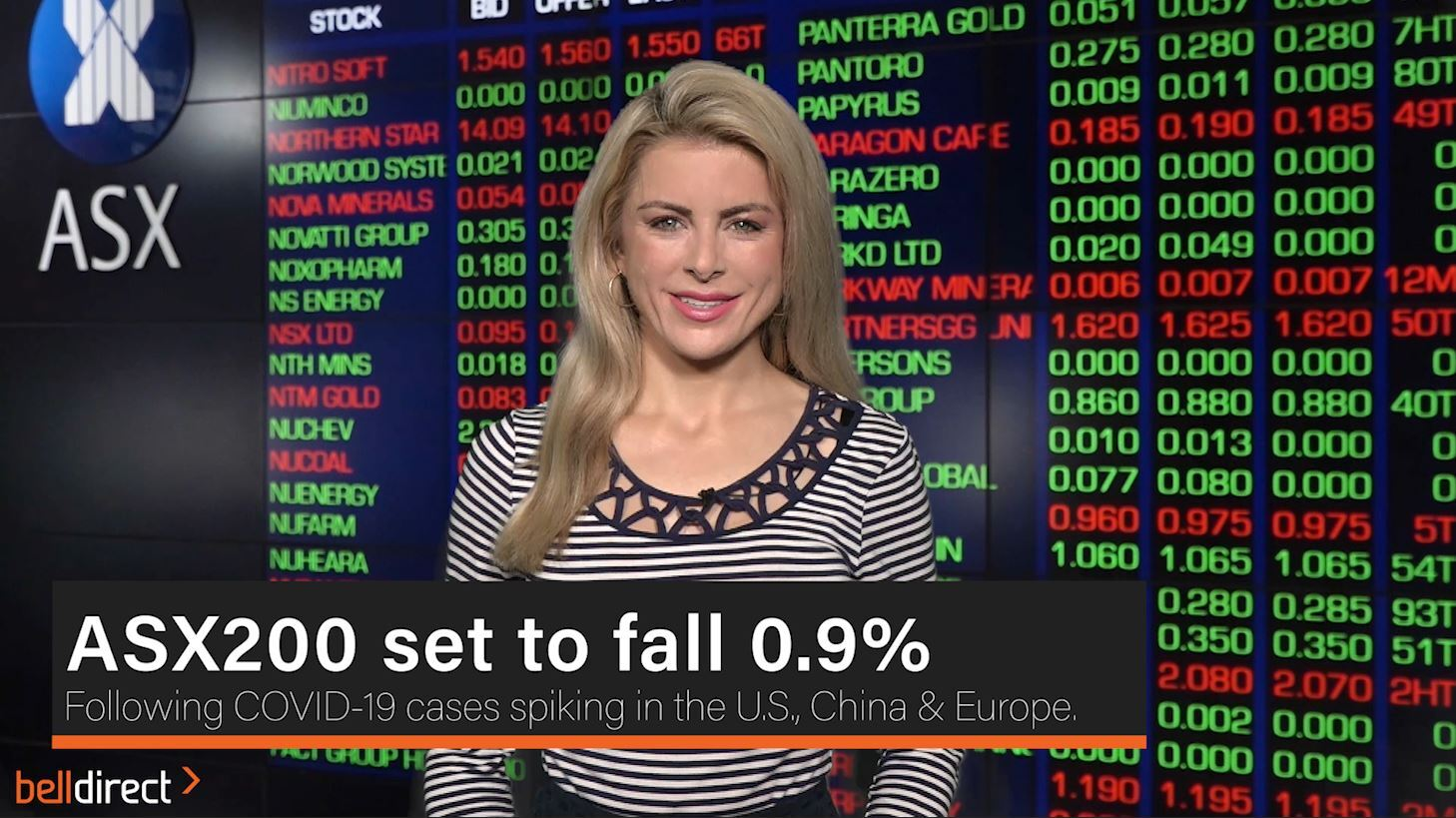 ASX200 set to fall 0.9%