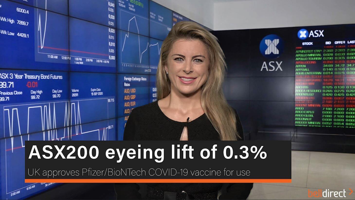 ASX200 eyeing lift of 0.3%