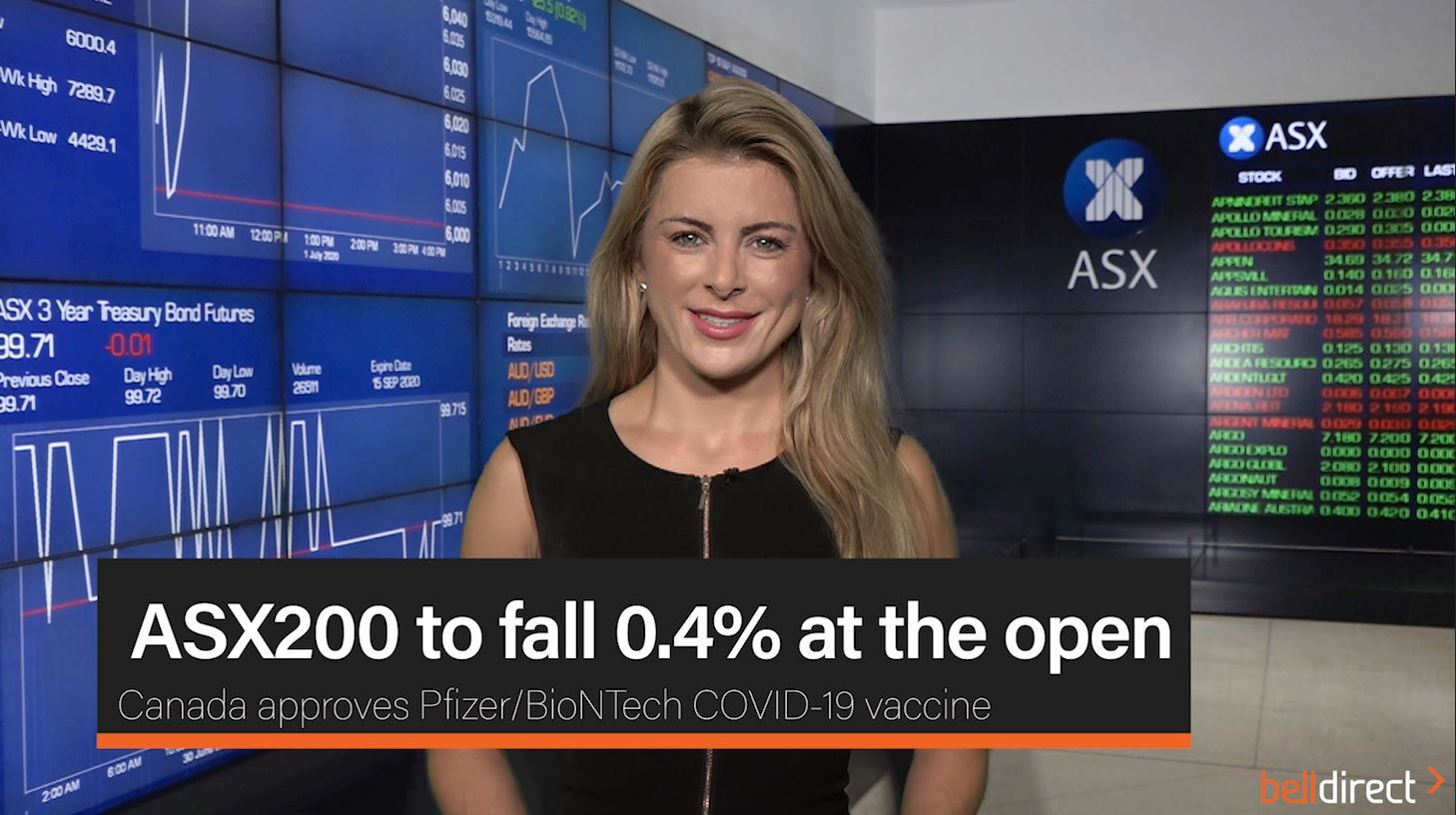 ASX200 to fall 0.4% at the open