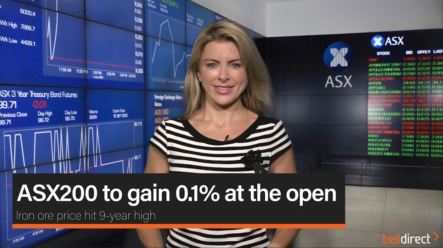 ASX200 to gain 0.1% at the open